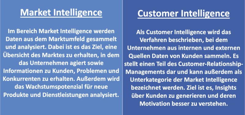 Blog socialyou - Market und Customer Intelligence
